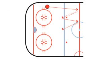 Defense Zig Zag Hockey Drill