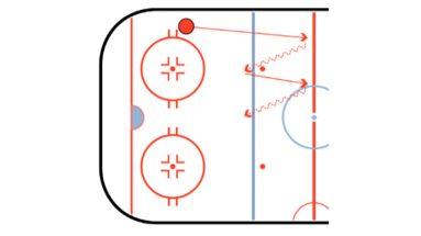 Defense Zig Zag Hockey Drill