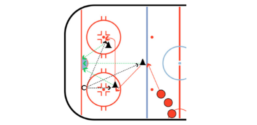 Three Shot Hockey Shooting Drill