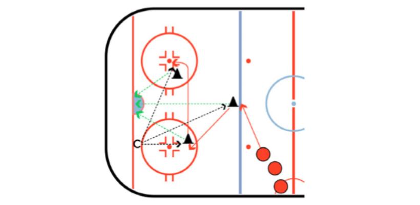Three Shot Hockey Shooting Drill