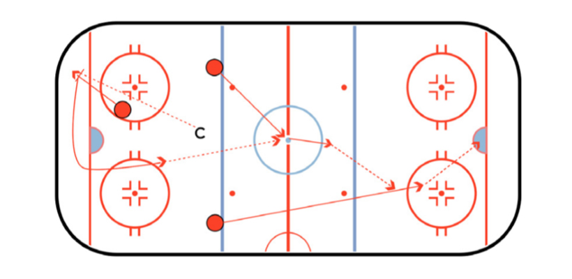 Up The Center Hockey Defense Drill