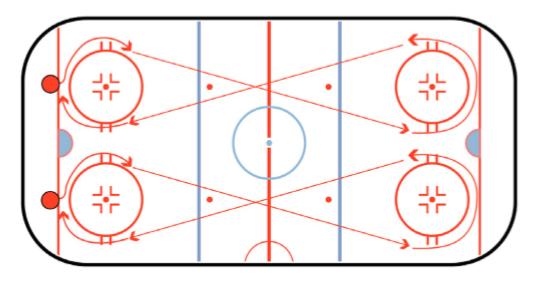 Figure 8 Crossover Hockey Skating Drill