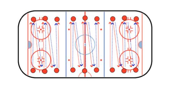Pass and Follow Hockey Skating Drill