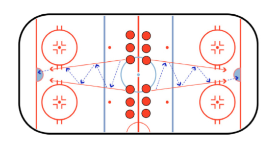 Passing While Skating Hockey Passing Drill