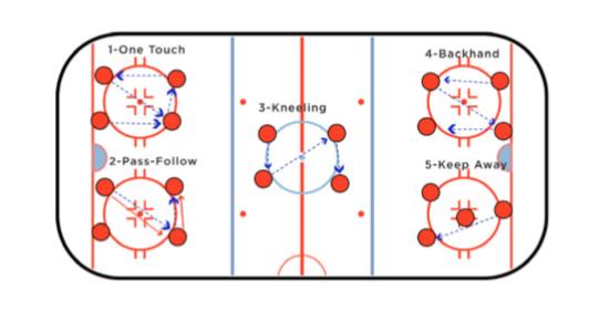 Station Passing Hockey Passing Drill