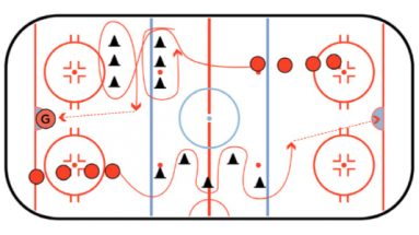 Stickhandling Turns with a Shot Drill