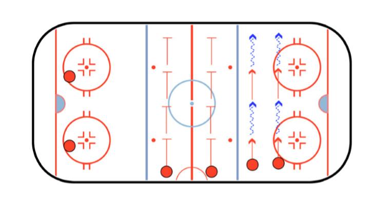 Multi-Skate Hockey Skating Drill