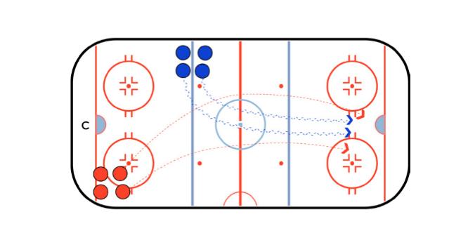 Through The Cones Hockey Passing Drill