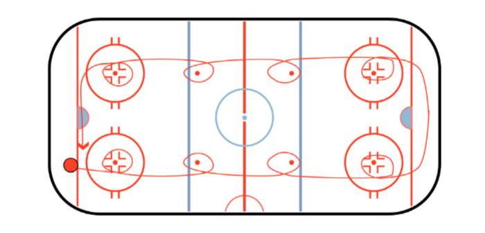 Dot Drill Hockey Skating Drill