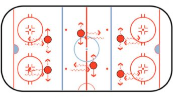 forward backward sideways hockey stickhandling drill