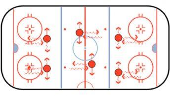 forward backward sideways hockey stickhandling drill