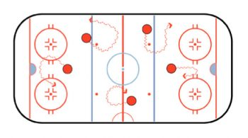 puck exchange hockey stickhandling drill