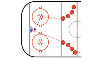 pass in front of the net hockey passing drill